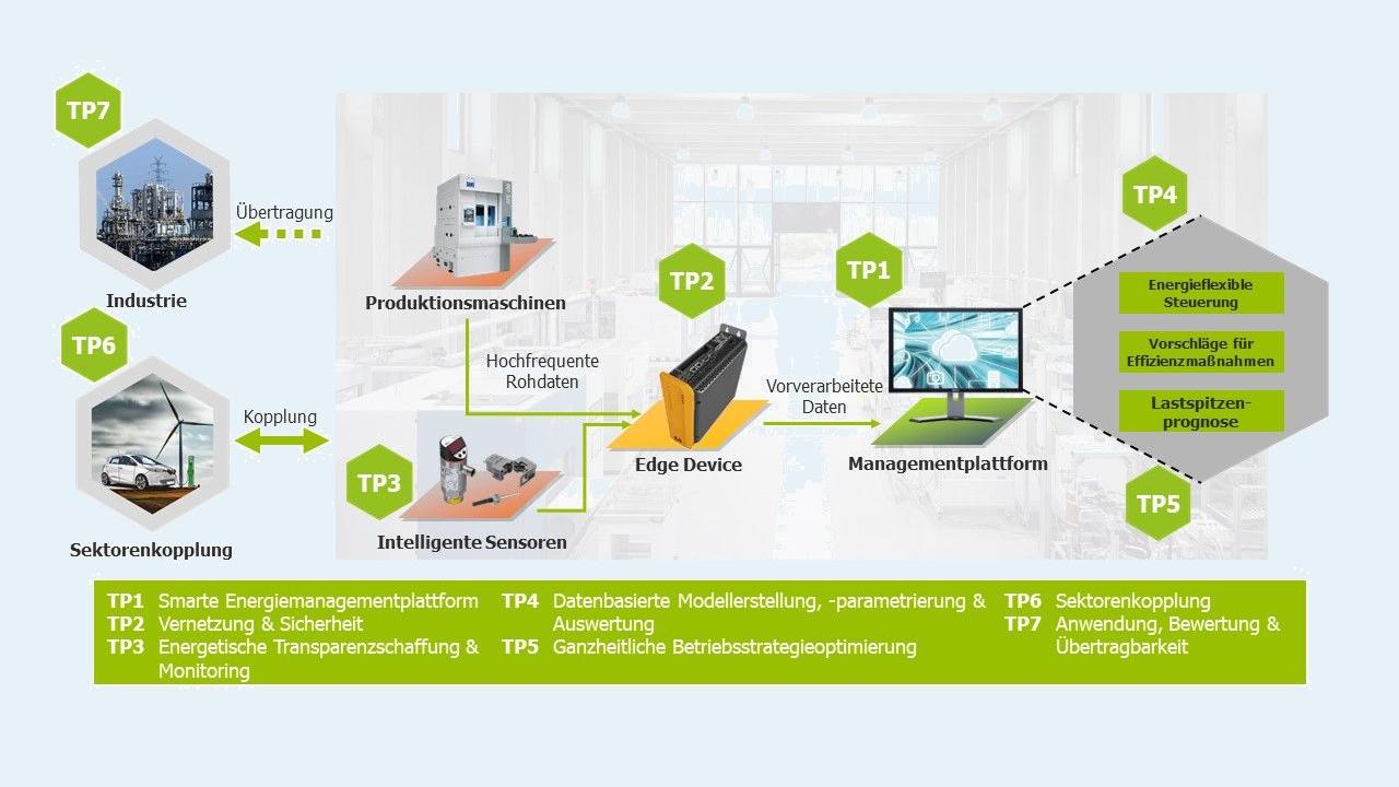 Übersicht der Projektstruktur und der Teilprojekte in KI4ETA.